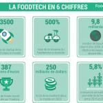 Infographie : la foodtech en 6 chiffres
